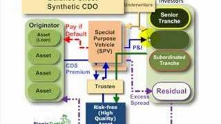 FRM: Synthetic collateralized debt obligation (synthetic CDO)