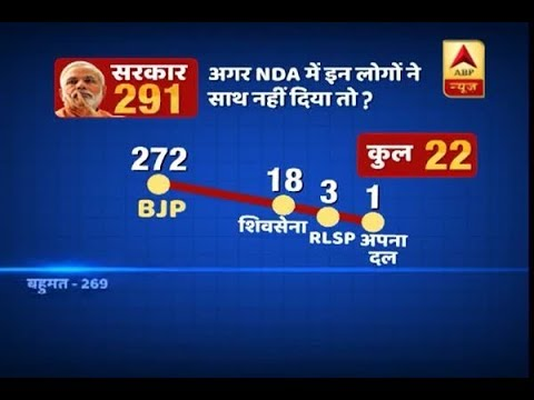 Will Modi government collapse if these parties PULL-OUT of coalition?