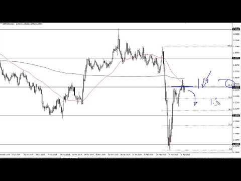 gbp/usd-technical-analysis-for-april-20,-2020-by-fxempire