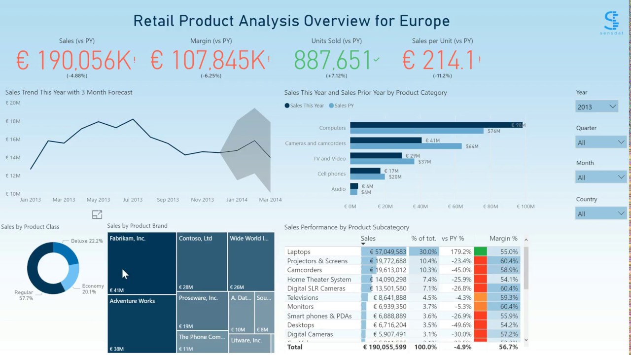 power bi product sales analysis dashboard by sensdat