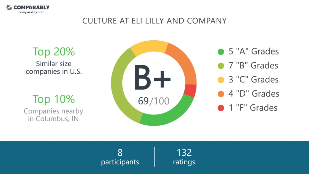 Eli Lilly and Company Culture - October 2017