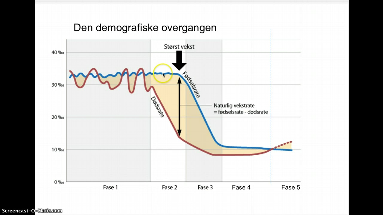Den demografiske overgangen