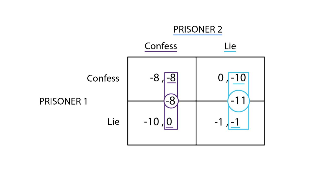3 what is 'prisoner's dilemma' of I coded the prisoner's dilemma for one of my end of the year projects it's an extremely intriguing concept in order to understand the prisoner's dilemma, you must understand the concept of.