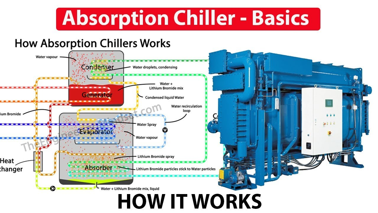 Absorption Chiller, How it works - working principle - YouTube