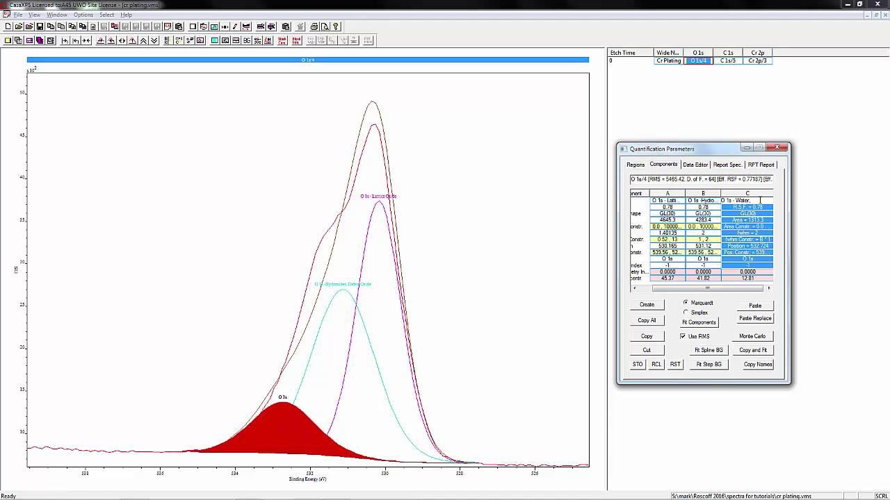 XPS Fitting of Oxygen 1s peak
