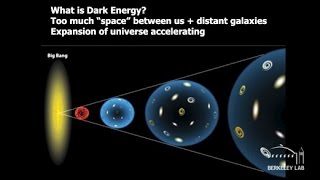 Searching for Dark Energy