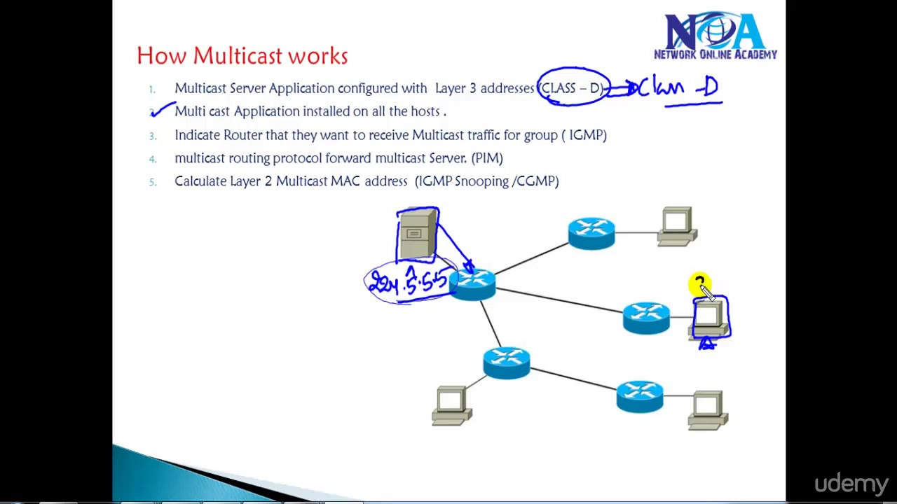 003 How Multicast works
