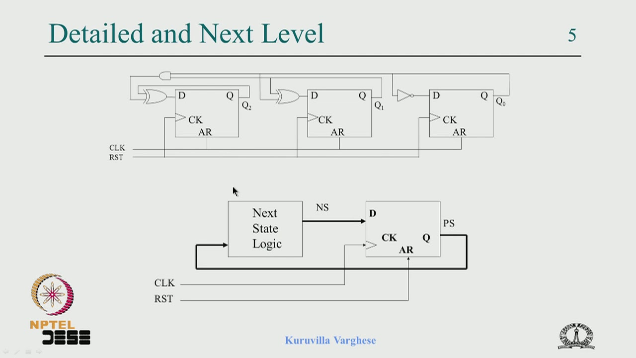 Lecture 4 analysis of synchronous sequential circuits by iisc youtube lecture 4 analysis of synchronous sequential circuits by iisc ccuart Choice Image