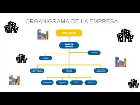 Organizacion empresarial constructora e inmobiliaria for Organigrama de una empresa constructora