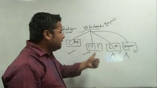 Abstraction In Java | Abstract Class | Abstract Method | In Hindi/URDU #1