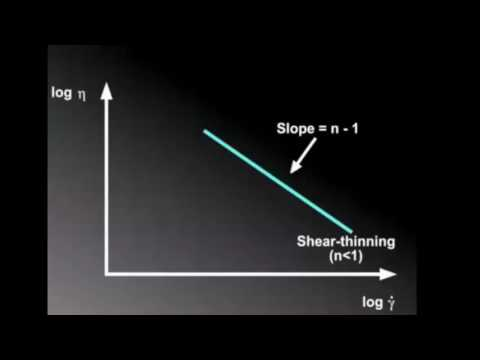 Power Law Fluid Graph Demonstration