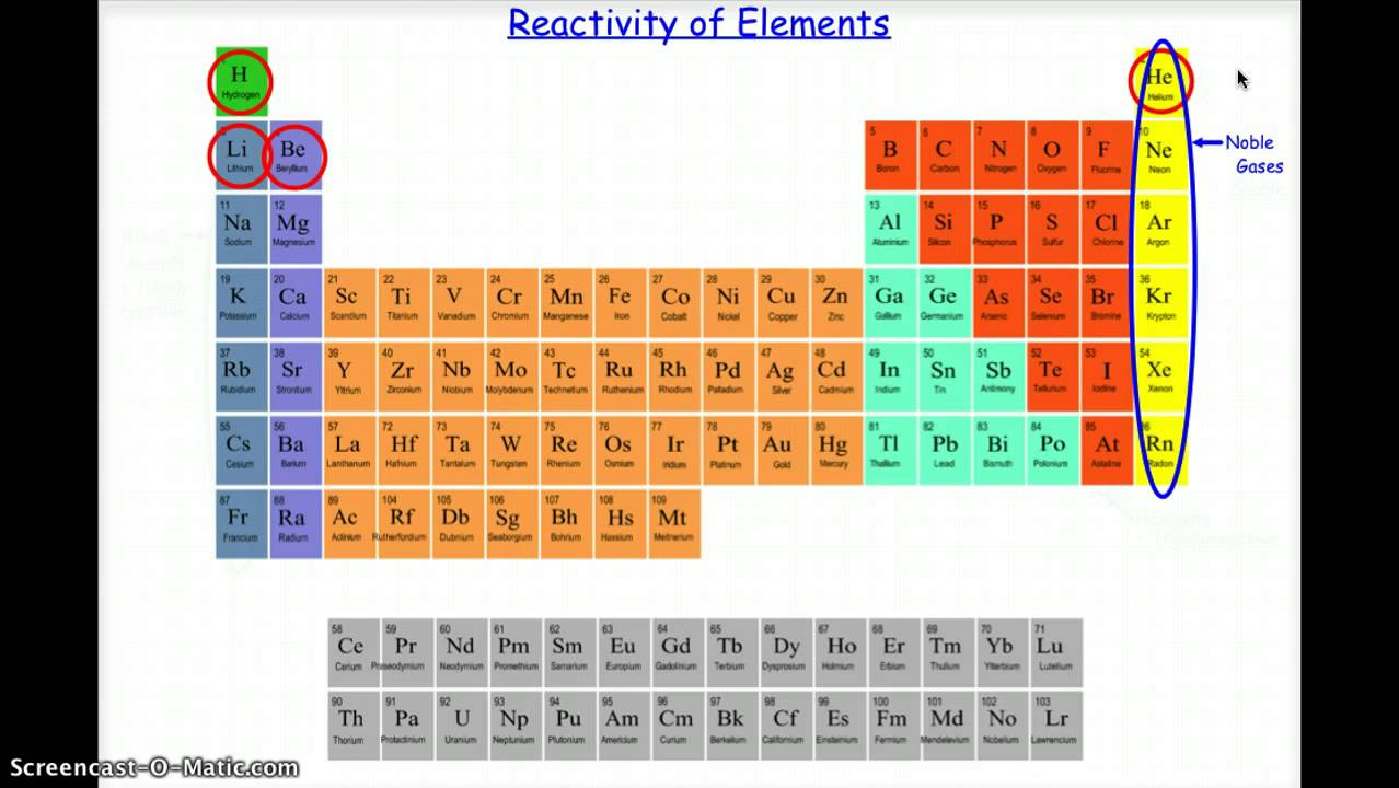 Chapter 4 periodic table of elements lessons tes teach gamestrikefo Images