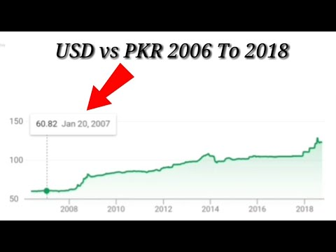 60 Usd To Pkr February 2020