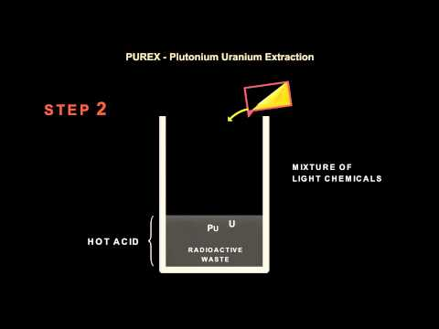How Plutonium Reprocessing Works