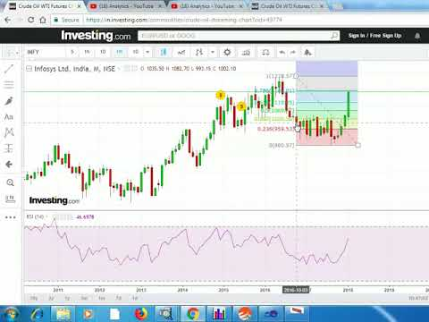 Gann Price Time Square in Infy And ITC Analysis with bottom date proof  by Omprakash Pandey