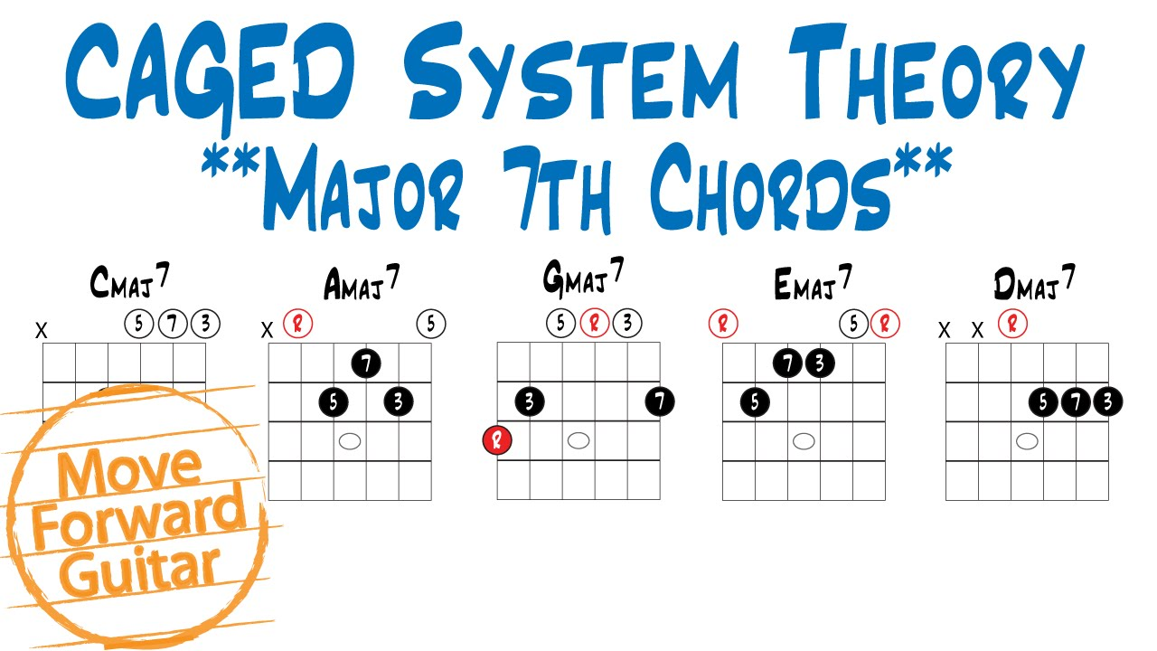 Caged Theory Major 7th Chords Youtube