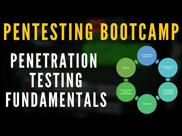 Penetration Testing Bootcamp - Penetration Testing Terminology