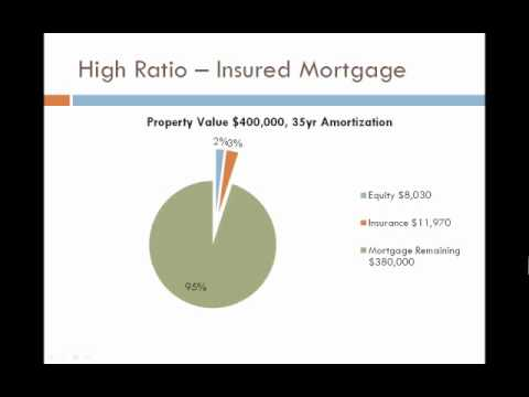 pie-chart-of-equity---what-are-cmhc-fees/mortgage-insurance?
