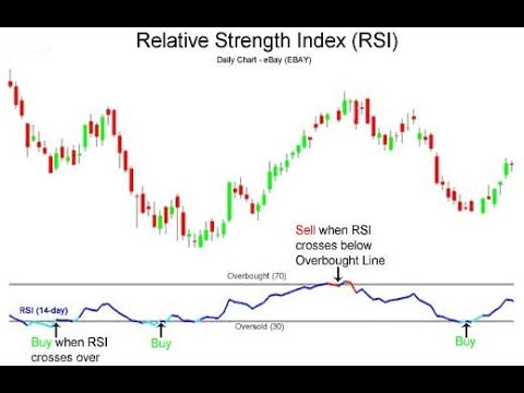 Relative Strength Index (RSI) and the Average Directional Index (ADX) Made Simple