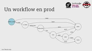 SymfonyLive Paris 2018 - Le composant workflow de Symfony, c'est graphement bien ! - Hamza Amrouche