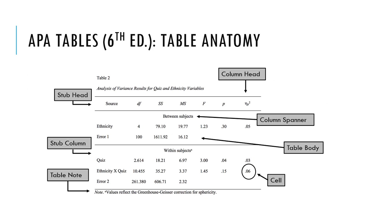 Apa 6th Ed Tables And Figures You