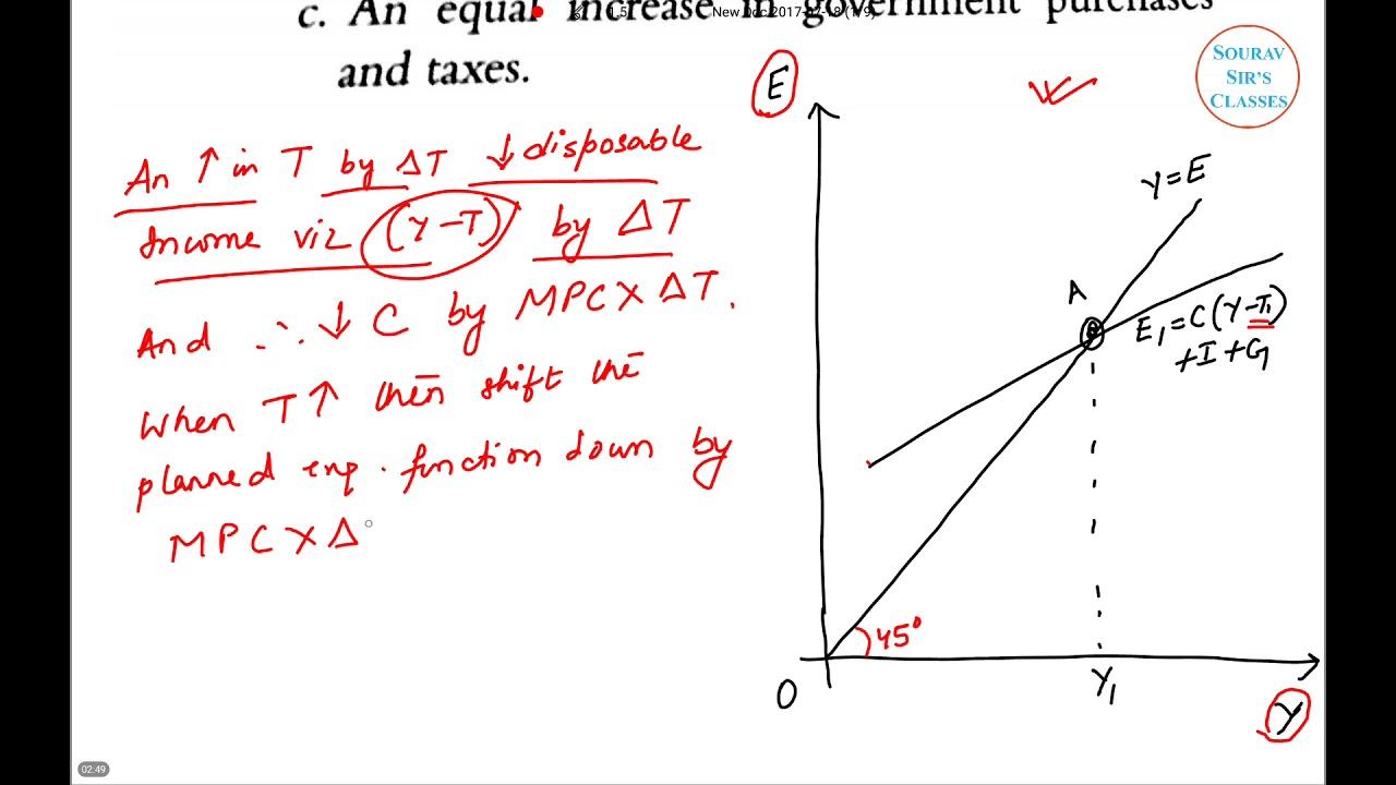MACROECONOMICS NATIONAL INCOME ISI,DSE,JNU,IGIDR,IES,UPSC ,NDA,CLASS 11,12  ,SSC,BANK,CA