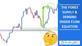 Free Forex Training - Supply & Demand Order Flow Equation (Revisited)