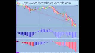 How To Make 500 to 700 Fx Pips Weekly Success In Forex Trading