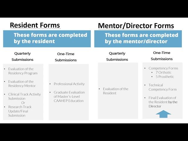 Residency Documentation