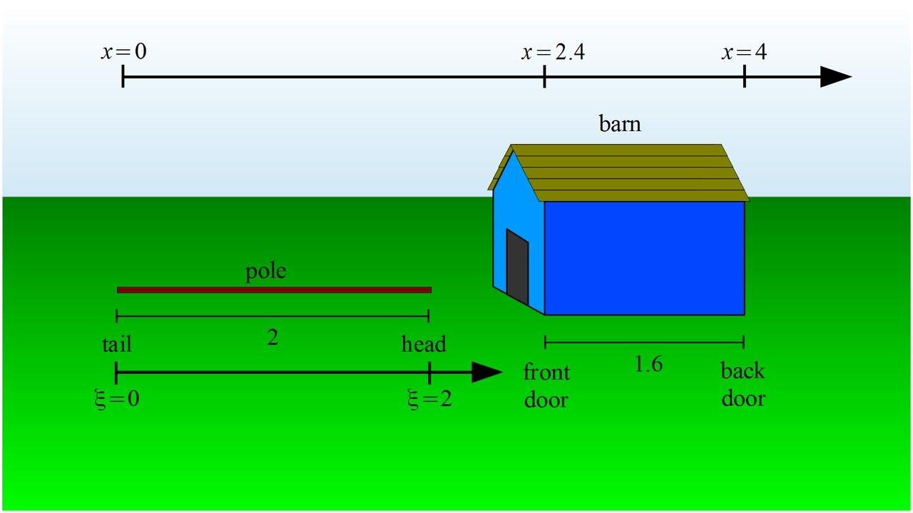Relativity 5b - pole and barn paradox