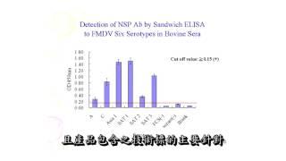 口蹄疫非結構蛋白抗體酵素連結免疫吸附之區別診斷法