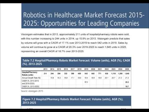 Robotics in Healthcare Market Forecast 2015-2025 Report