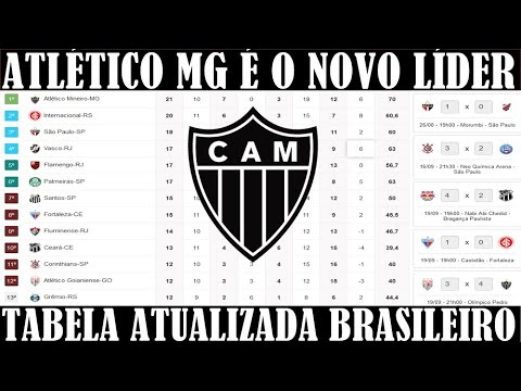 Classificacao Brasileirao 2020 Hoje Atletico Mg Na