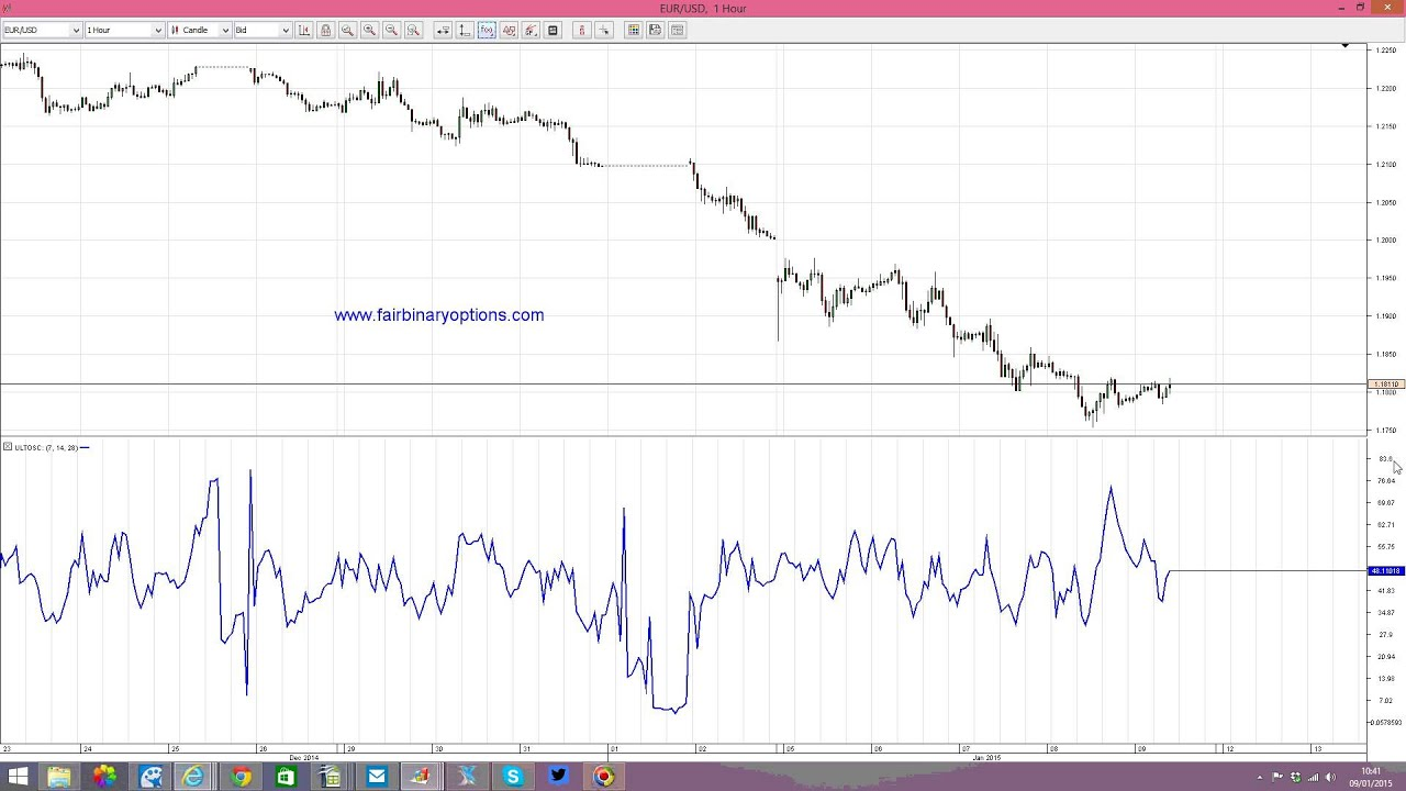 Binary options derivative oscillator