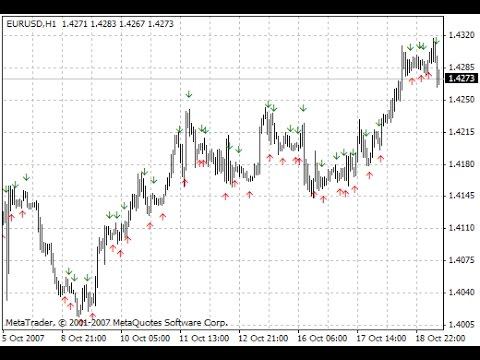 Adx Cross Hull Style Indicator For Metatrader 4 Youtube