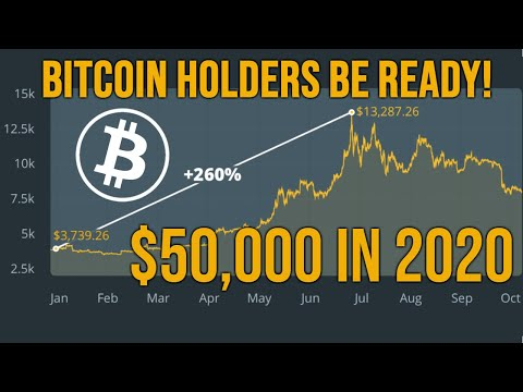 Bitcoin Year In Review & 2020 Halvening $50K Price Prediction