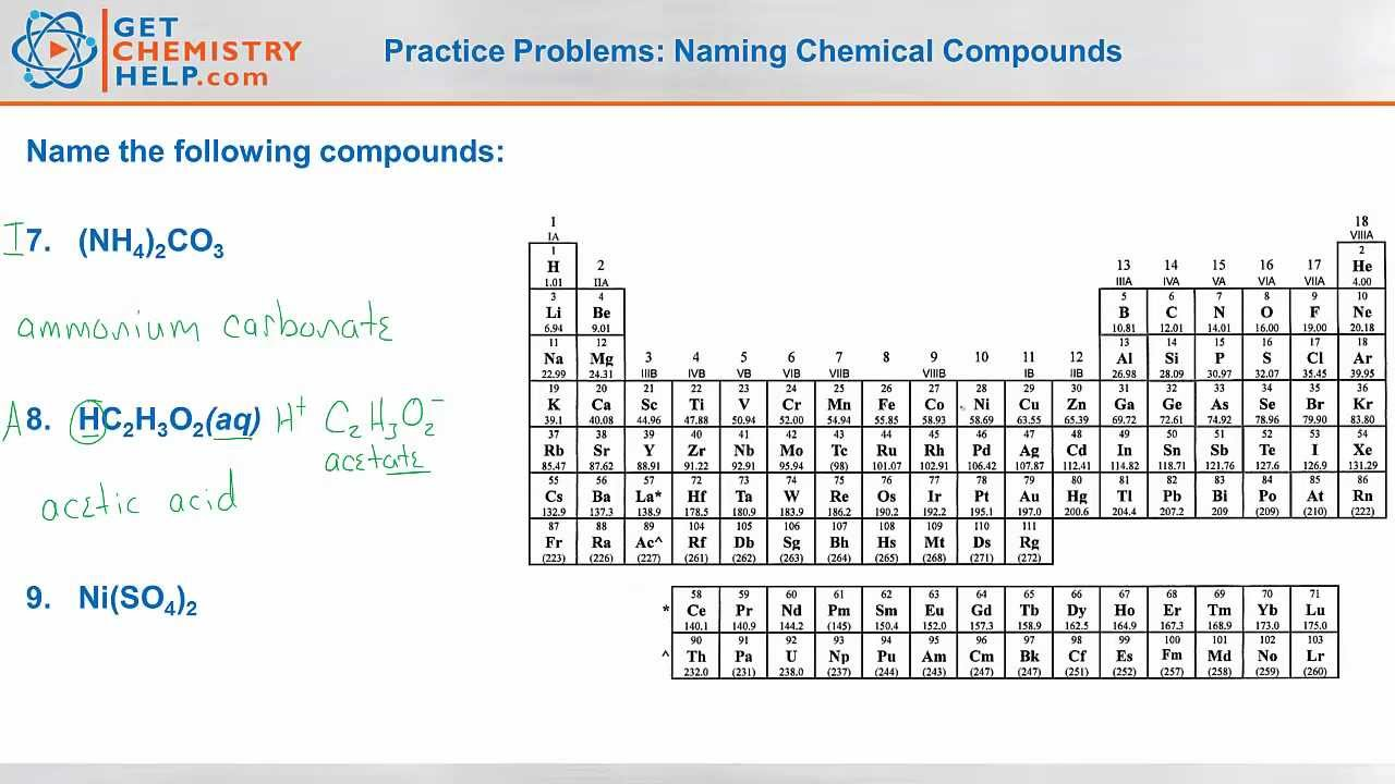 ionic compounds naming worksheet