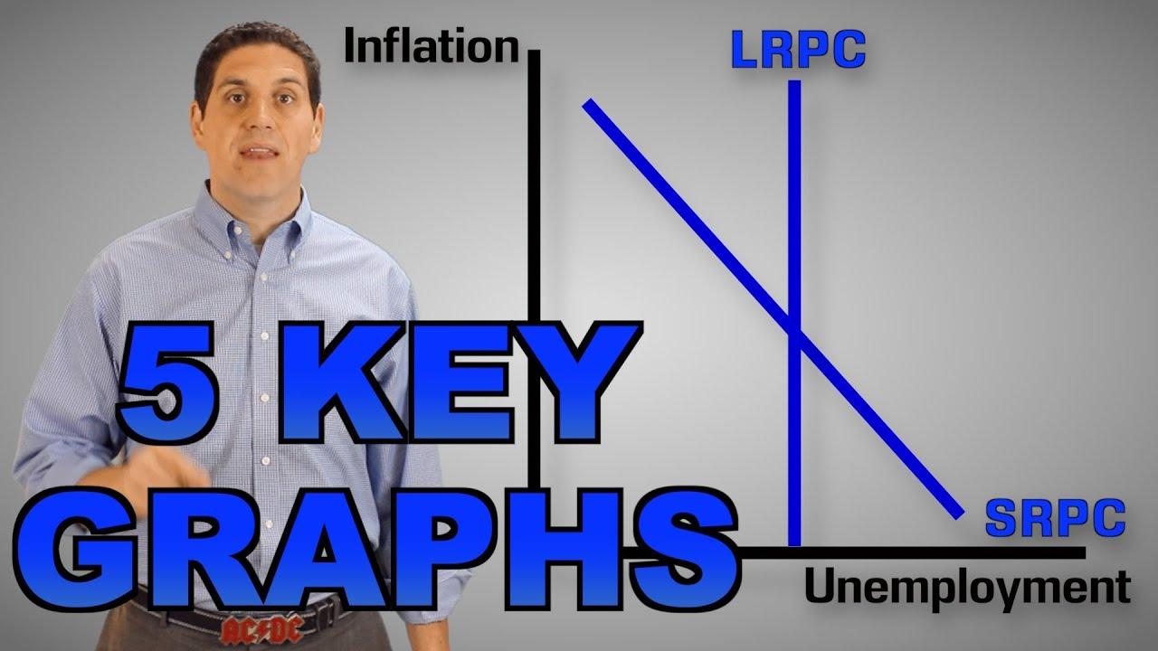 Key Graphs of AP Macroeconomics - YouTube