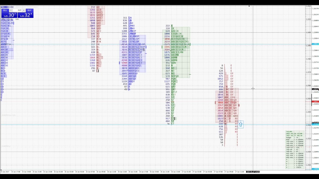Daytrading Forex using market profile (TPO chart), GBP/USD live example