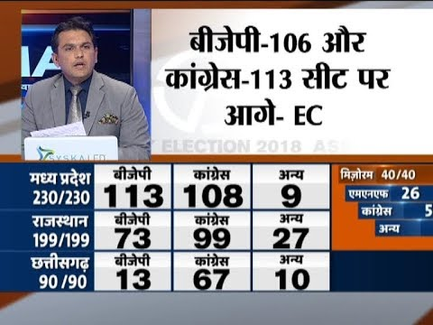 Assembly Election Results   BJP - 106, Congress - 113 seats in Madhya Pradesh: EC