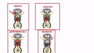 видео Рабочий цикл четырехтактного двигателя - как это работает