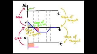 2AB - kinematics - motion graphs - part 2 of 2