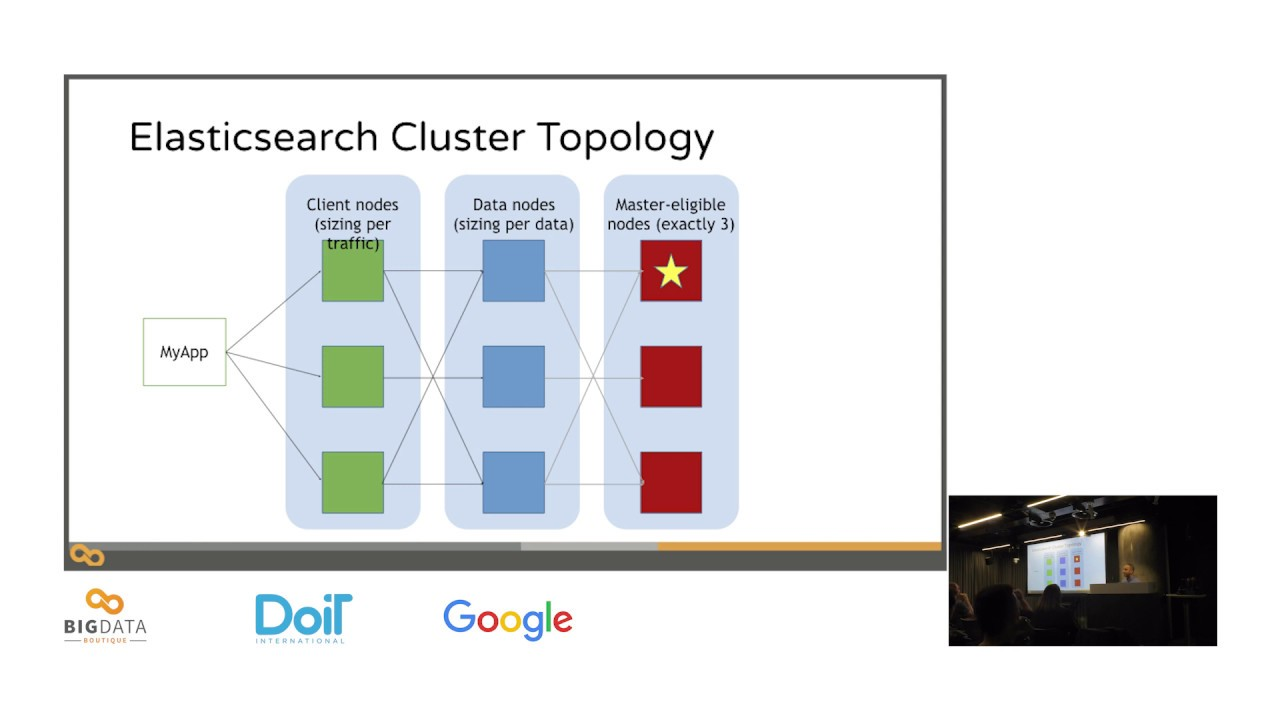 Running Elasticsearch on Kubernetes (Video) - DZone Big Data