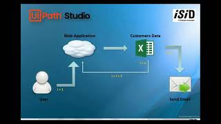 Tutorial Automasi Get data Customers menggunakan UiPath StudioX