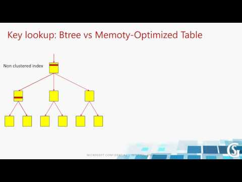 2016 08 31 13 00 In memory OLTP  Concepts and improvements in SQL Server 2016