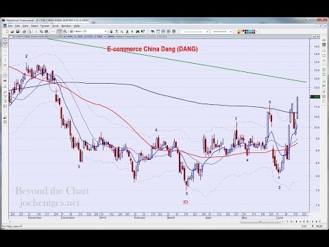 China Stocks on Fire | Technical Analysis of Stock Market