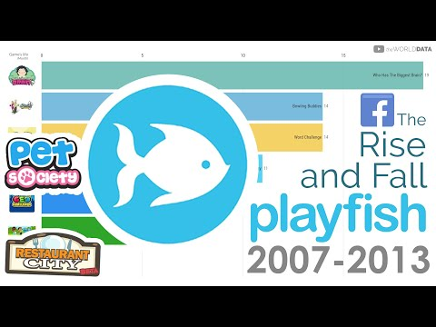 The Rise And Fall Of Playfish Games (2007-2013)