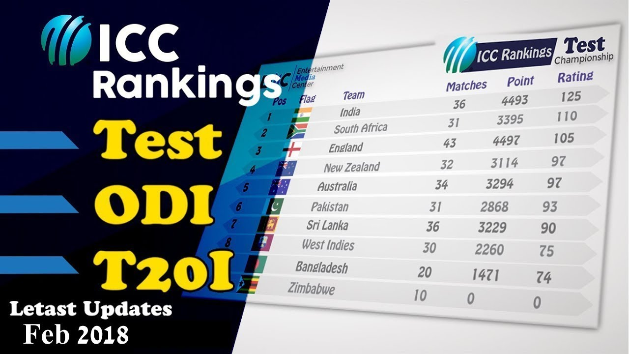 ICC Ranking Top 10 Teams Test ODI T20I Letast Ranking 2018