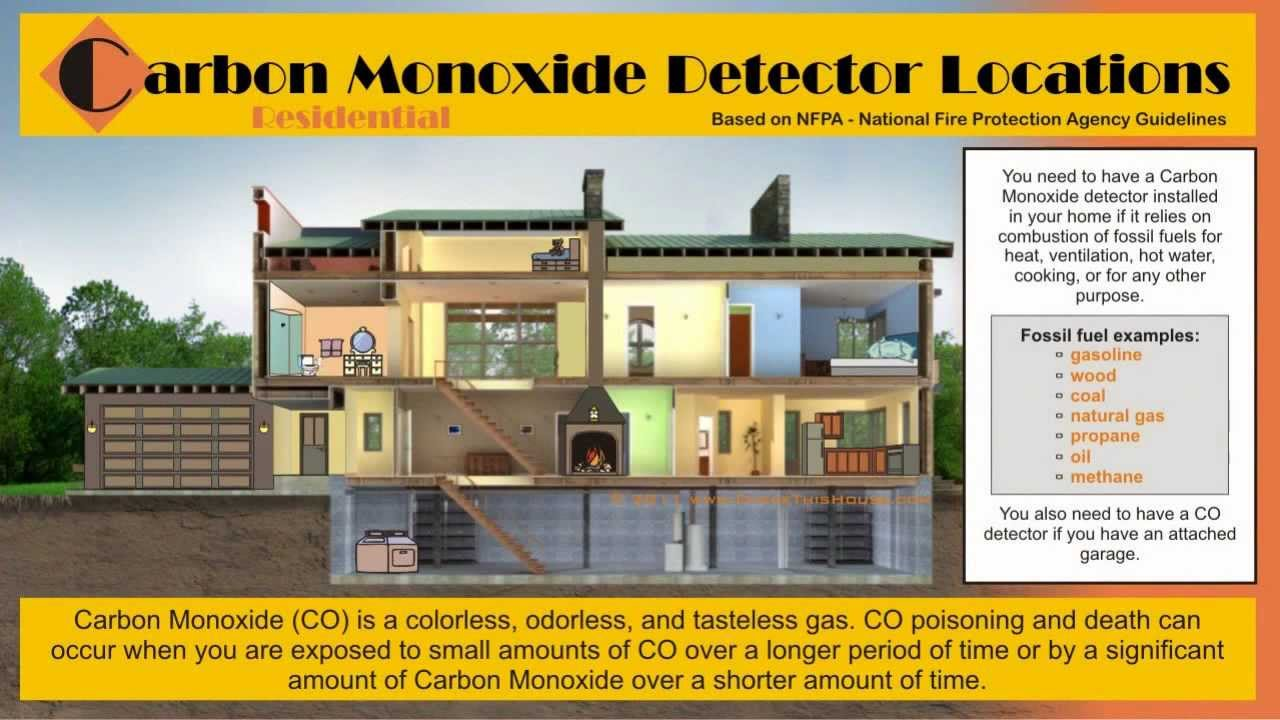 Carbon Monoxide Detector Locations In Homes Co Alarm Placement