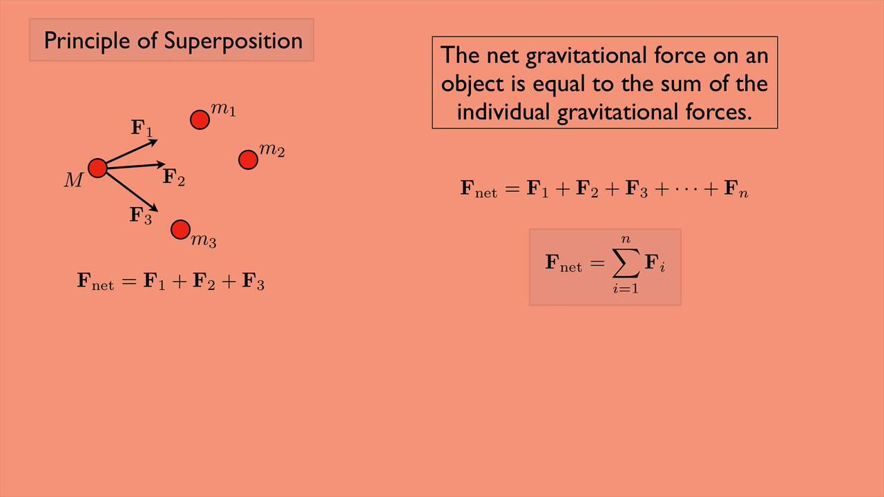 Classical Mechanics 1  Principle Of Superposition